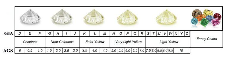 Skala warna berlian menurut AGS dan GIA (David's Ltd, 2017)