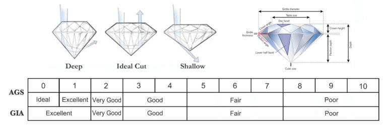 Skala potongan berlian menurut AGS dan GIA (David's Ltd, 2017)
