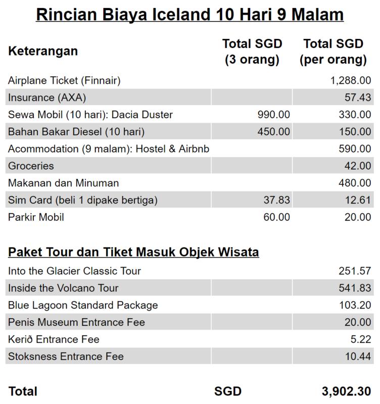 Jalan-Jalan Terus: Iceland – Rincian Biaya