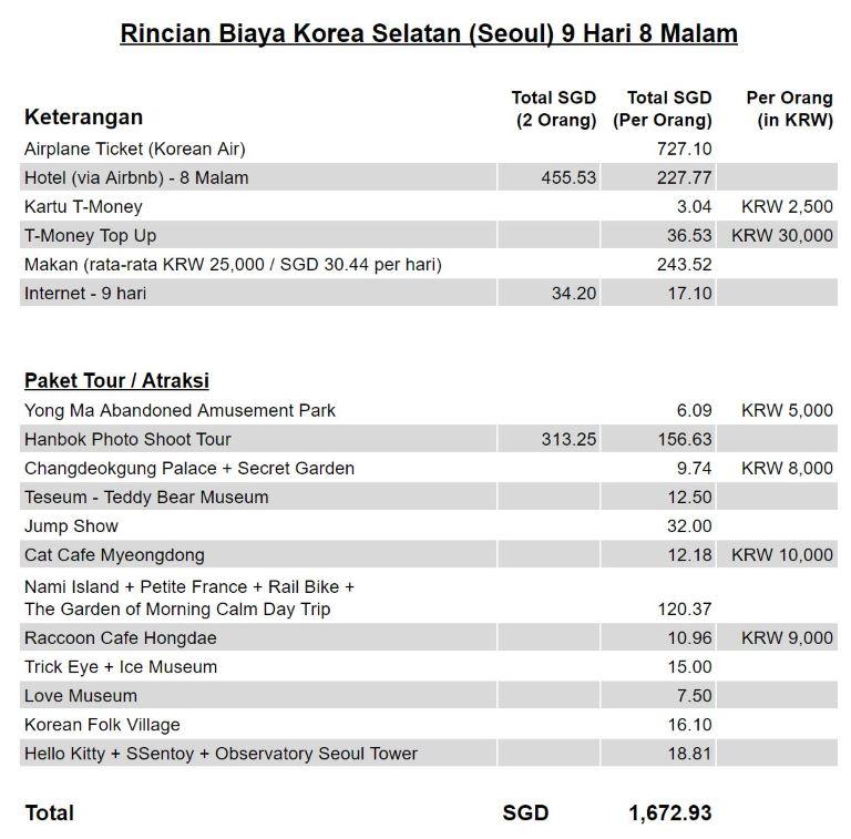 Jalan-Jalan Terus: Korea Selatan (Seoul) – Rincian Biaya